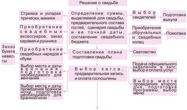 схема организации свадьбы